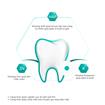 Ảnh của Kem đánh răng P/S Sensitive Trắng Răng 100g